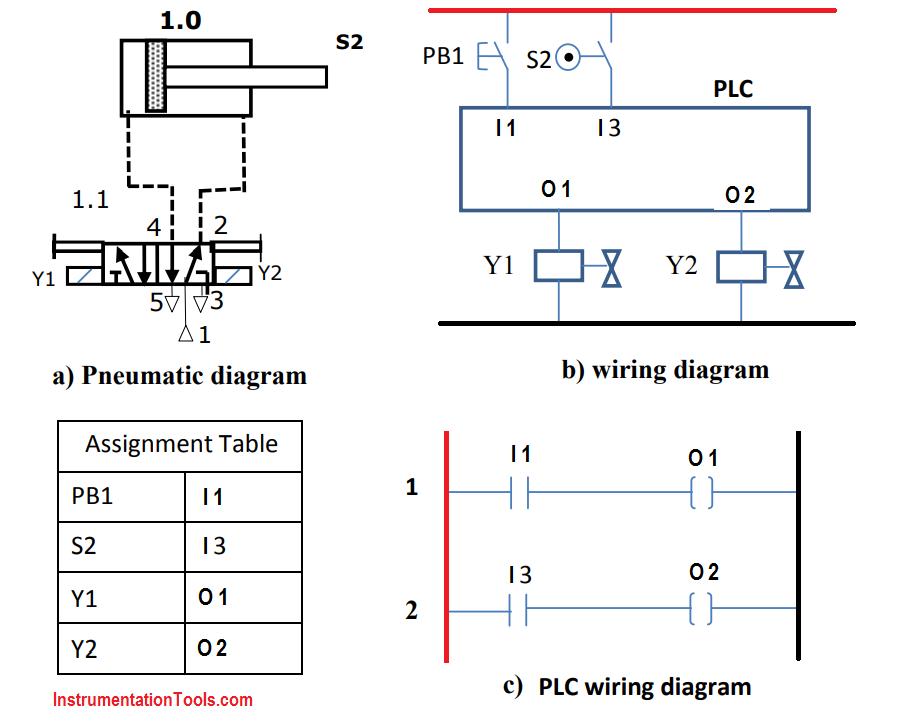 Plc Pneumatic Circuit Controls Find More Plc Tutorials Plc Programs Plc Theory Plc Ladder Logics Plc Questions At Inst Ladder Logic Circuit Plc Programming