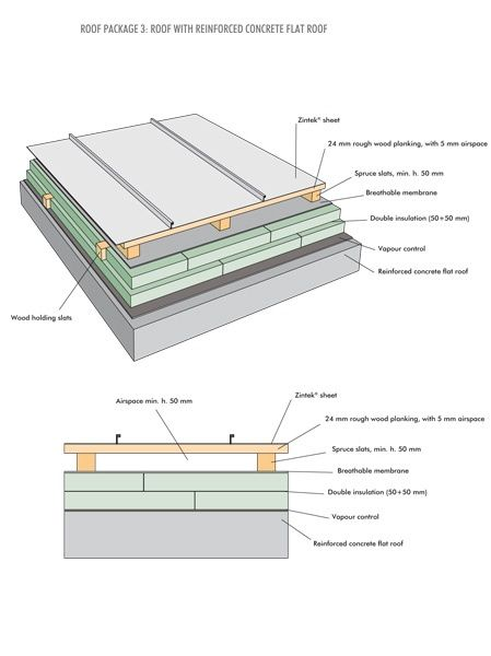 Zintek Roof Cladding Gutters Zinc Roof