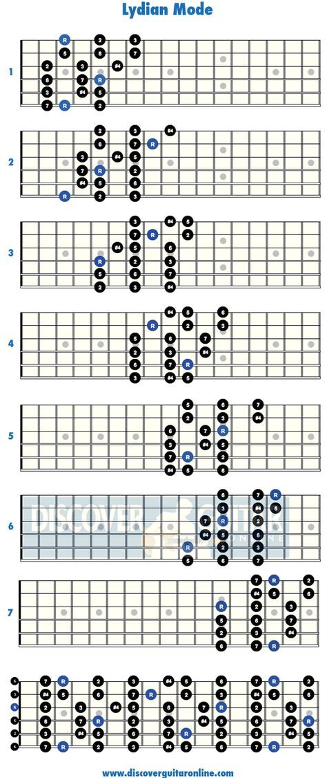 Lydian Mode 3 Note Per String Patterns Discover Guitar Online