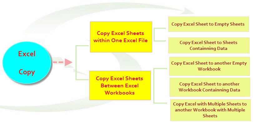 Excel copy function enables you not only copy worksheets within