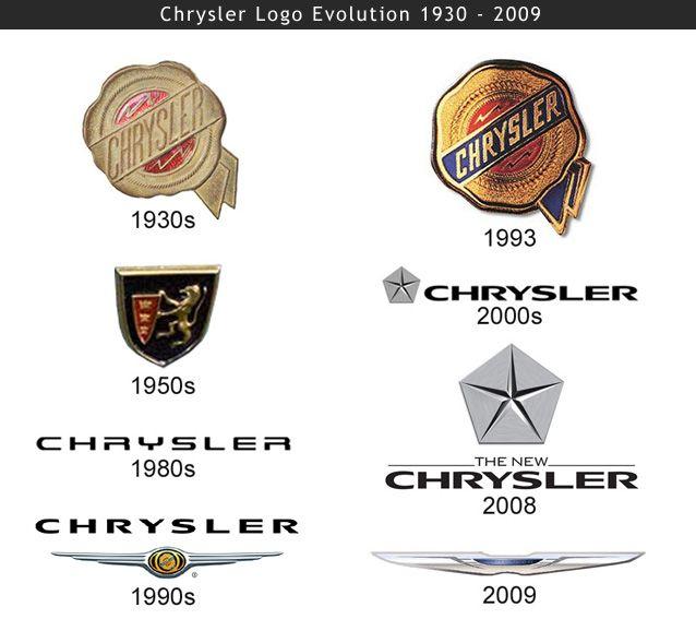 Chrysler Logo Meaning And History Chrysler Logo Chrysler Emblem Chrysler