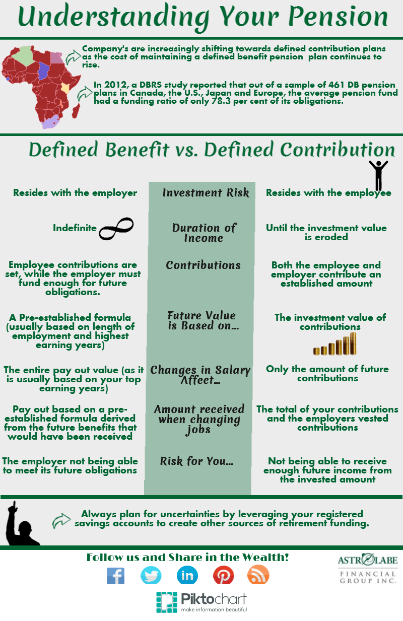 Understanding Your Pension Defined Contribution Vs Defined Benefit Pensions Financial Education Understanding Yourself