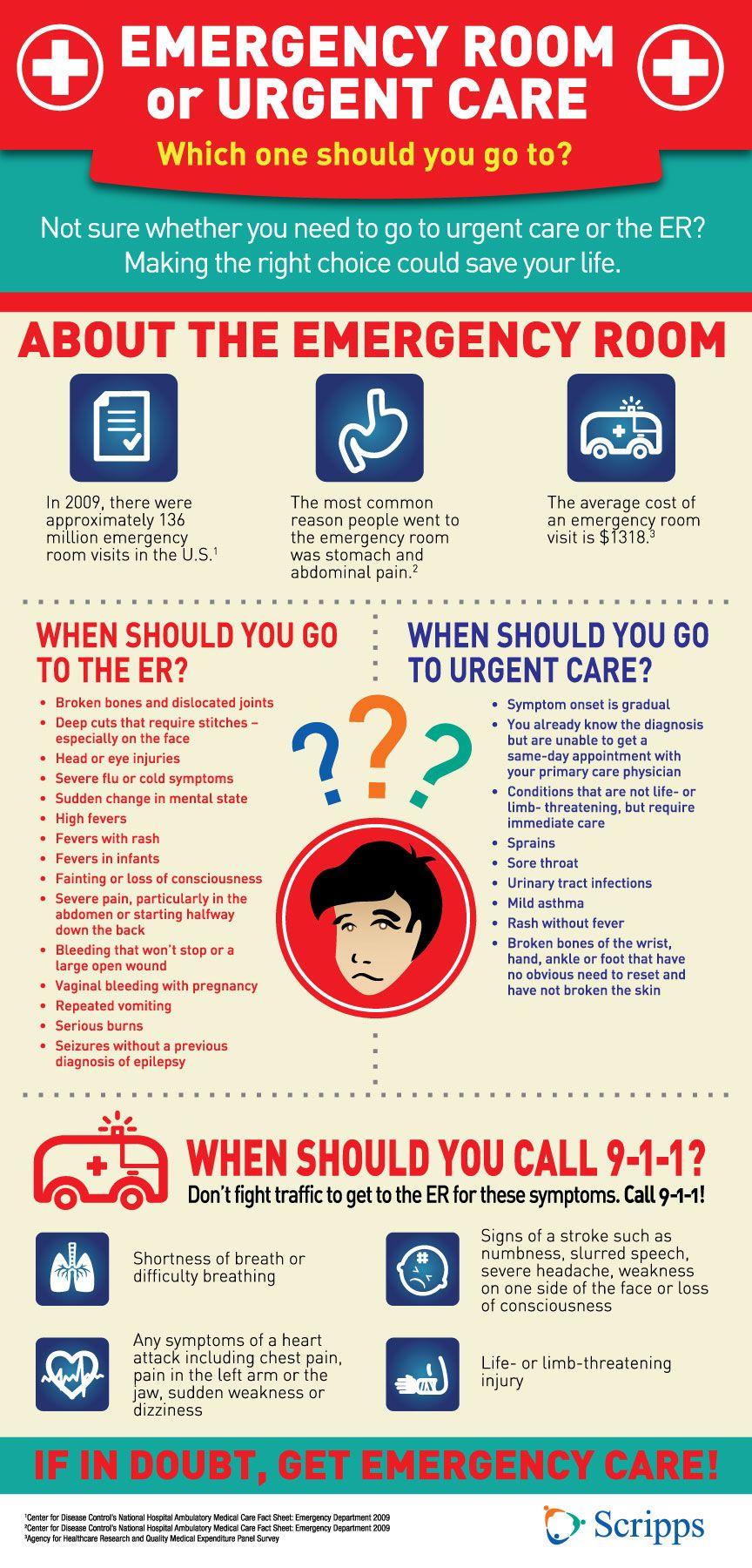 Emergency room vs urgent care urgent care infographics
