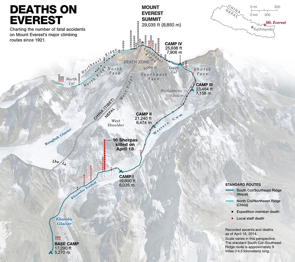Charting Deaths On Everest: A History Of Fatal Climbing