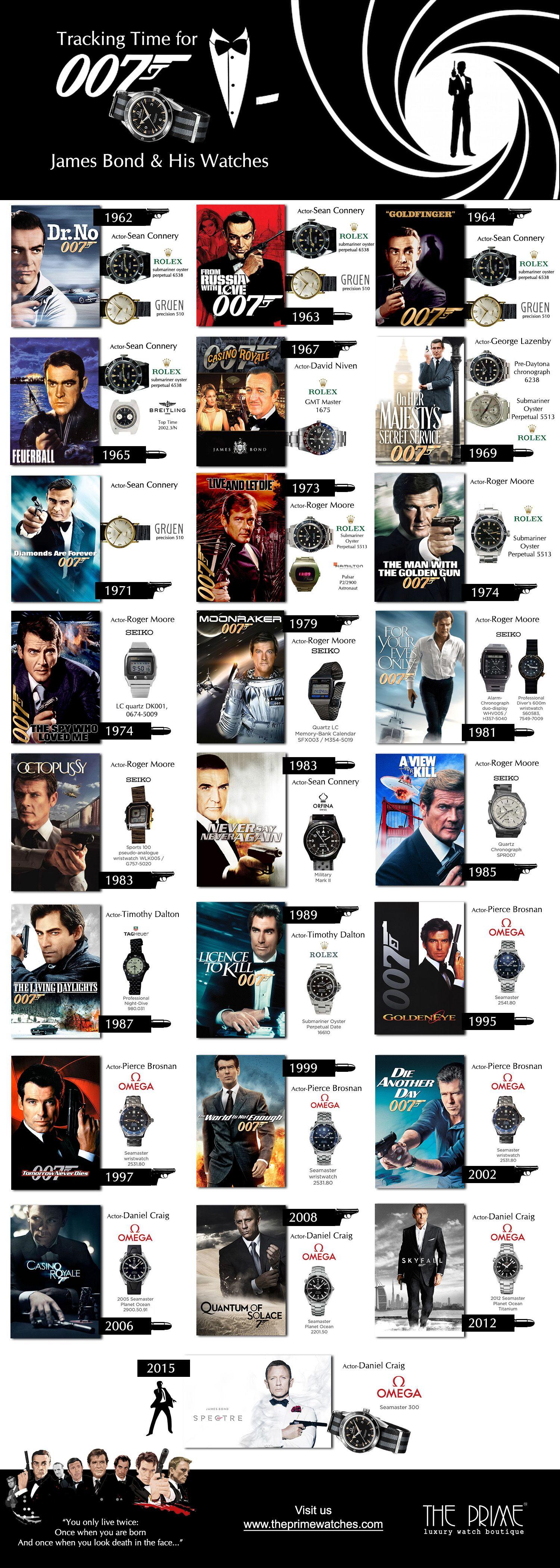 Τι θα ήταν ο James Bond χωρίς τα ρολόγια του; - Προτάσεις για επιλογή ρολογιού