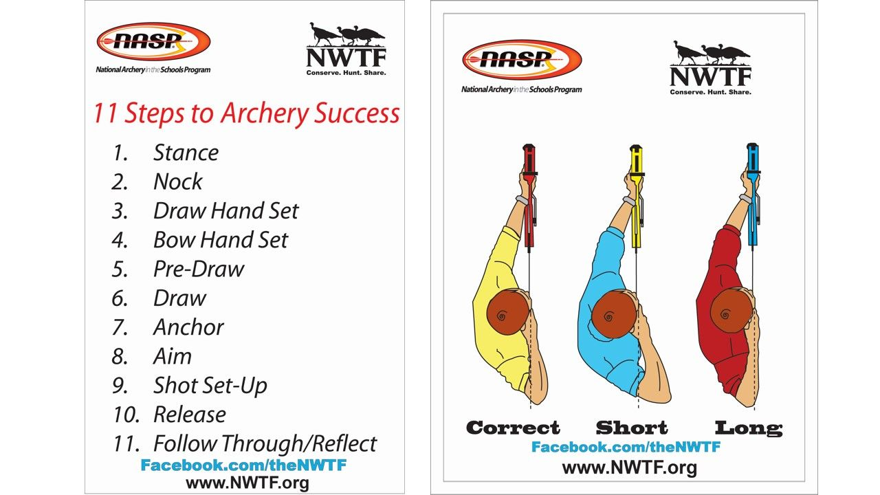 11 Steps Correct Draw Length Pair Nasp Poster 3d Archery Archery Traditional Archery