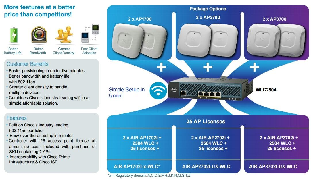 Cisco Mobility Express Bundle Simple and Affordable 802 11ac