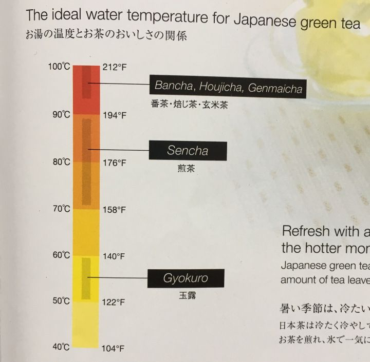 the ideal water temperature for Japanese green teas