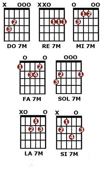 Acordes De Septima Mayor Guitar Chords Beginner Guitar Chords Learn Guitar