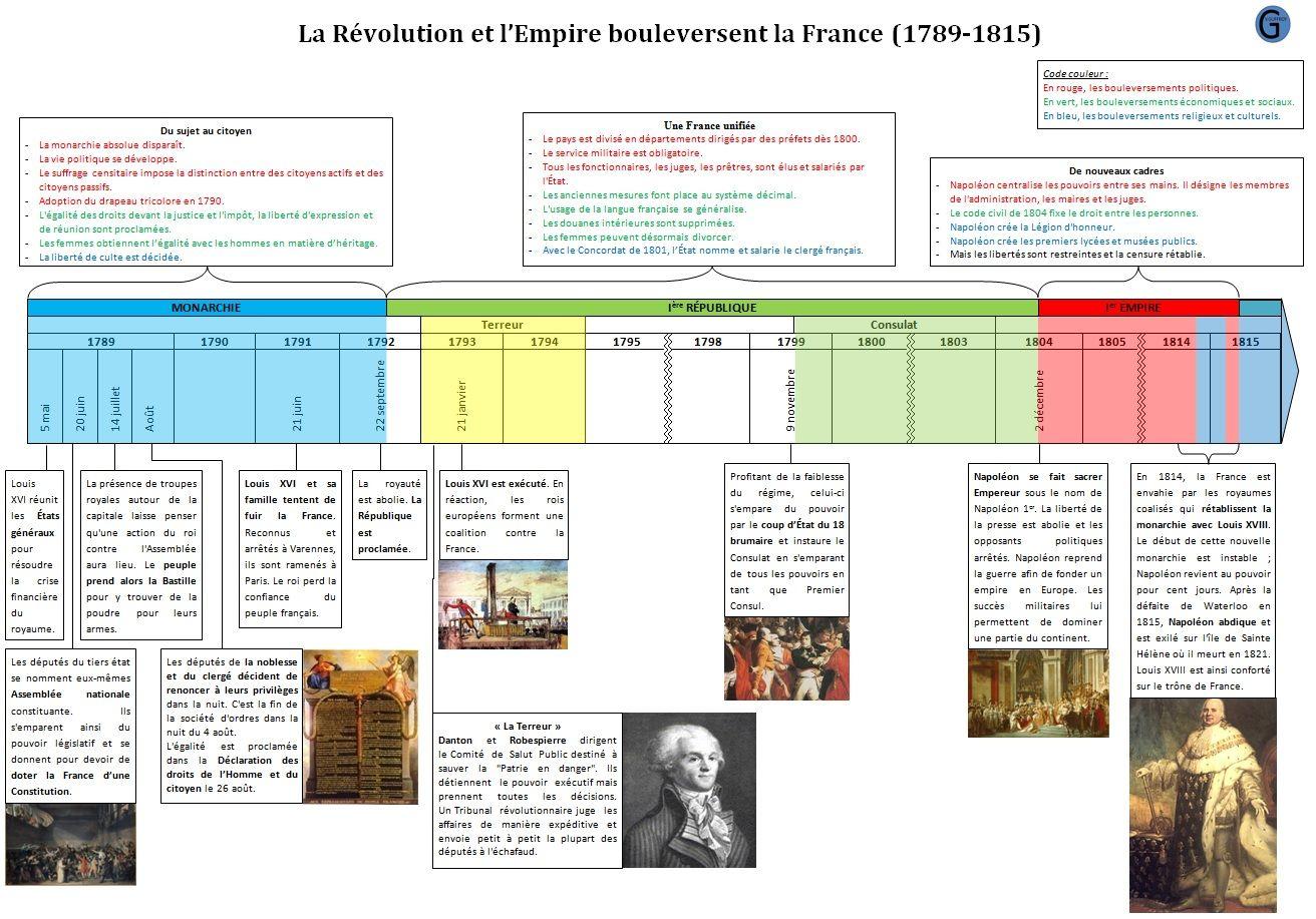 Frise Chronologique Revolution Empire Bouleversent La France Frise Chronologique Chronologie Frise Chronologique Histoire