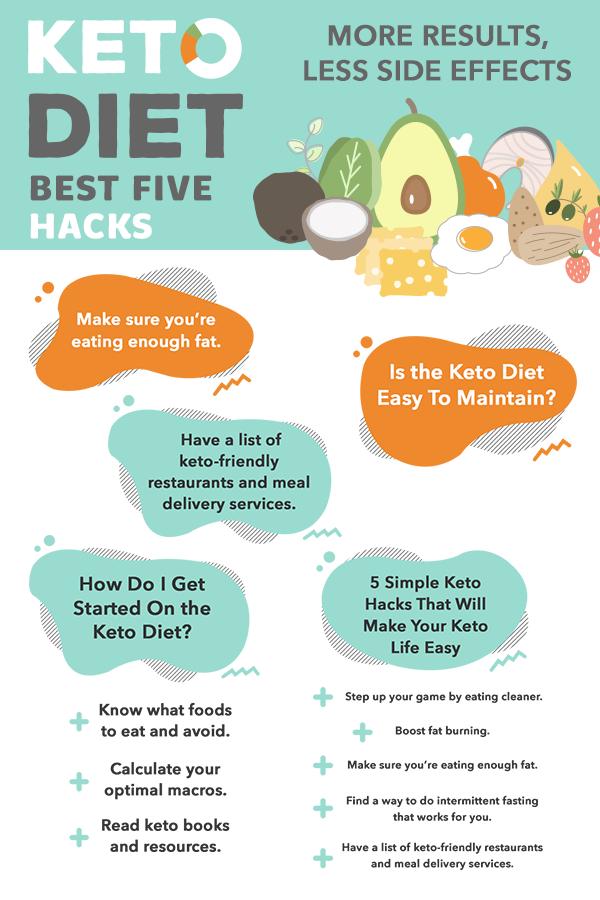 The Best 5 Keto Diet Hacks More Results Less Side Effects Kiss My Keto Blog Keto Diet Keto Friendly Restaurants Keto Nutrition