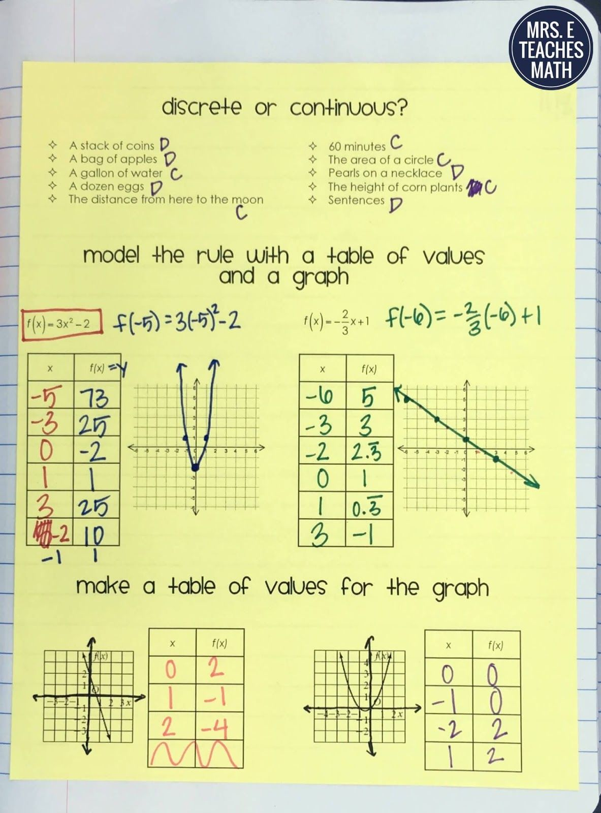 Functions Tables And Graphs Inb Pages Math Interactive