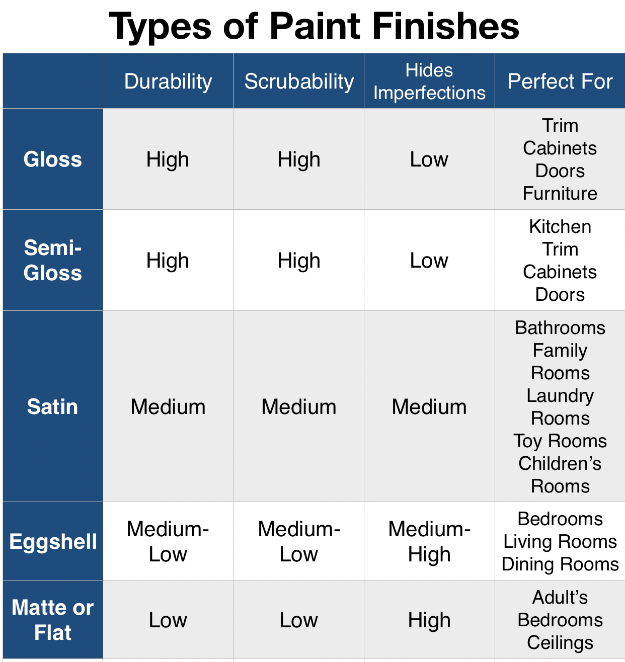 types of paint finishes paint sheen guide paint sheen on different types of interior walls id=81881
