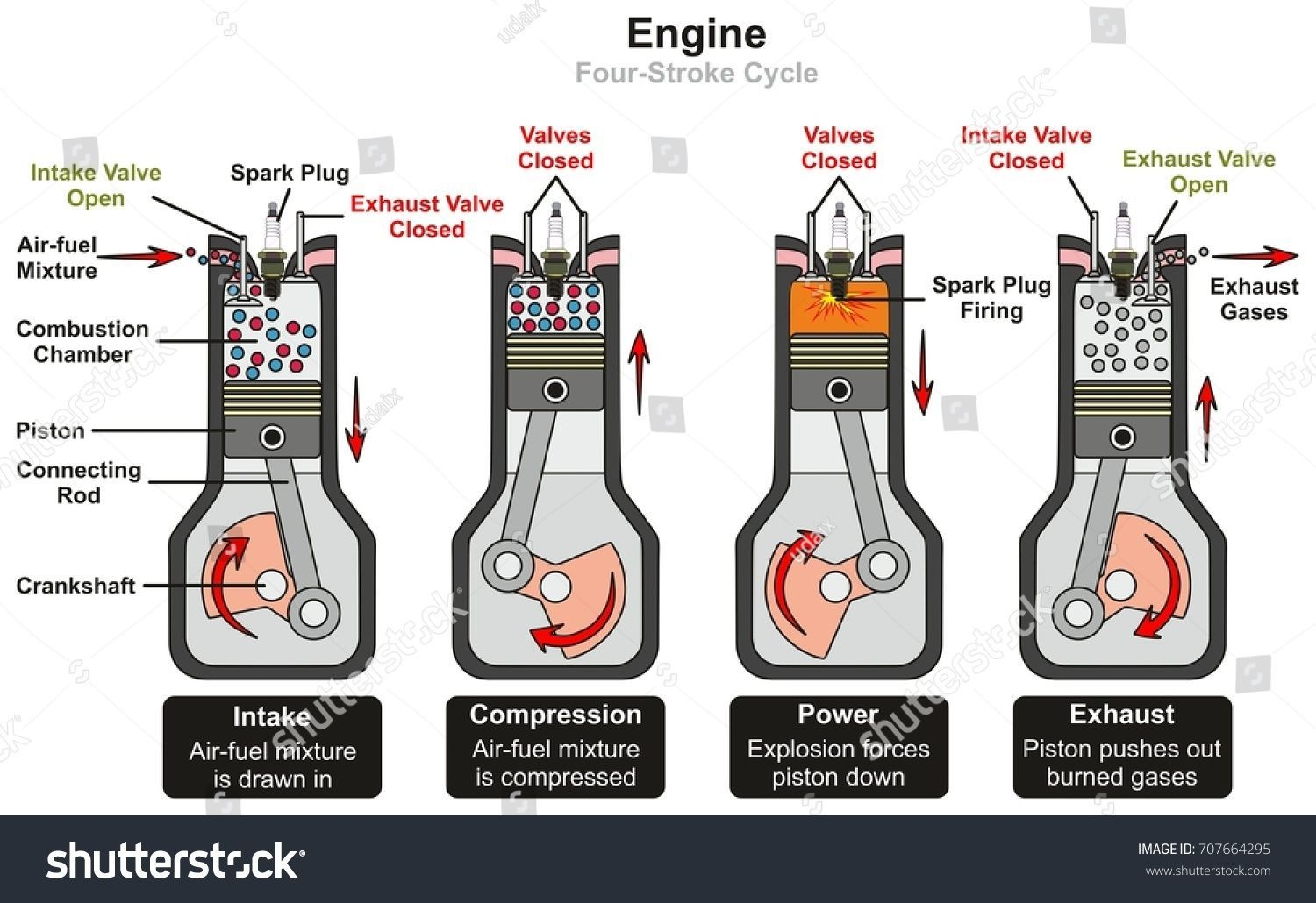 Engine Four Stroke Cycle Infographic Diagram Including Stages Of
