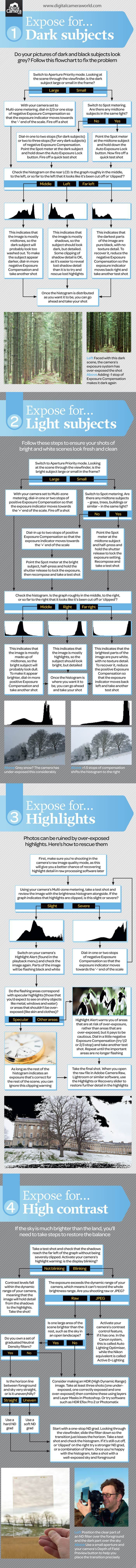 Cheat Sheet: How to Get Metering and Exposure Right. http://digital-photography-school.com/cheat-sheet-get-metering-exposure-right/