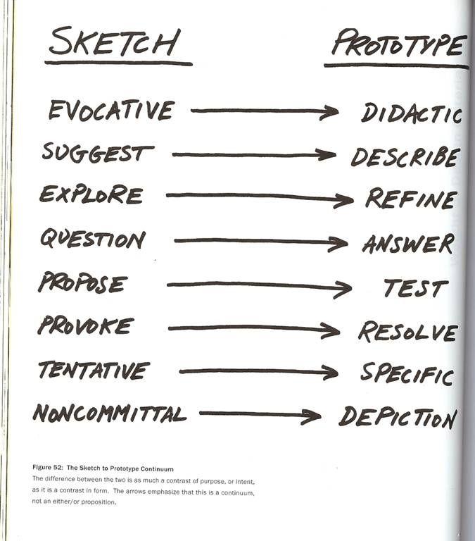 sketch v prototype // problem and solution definition