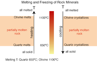 How Do Different Igneous Rocks Form From One Original Supply Of