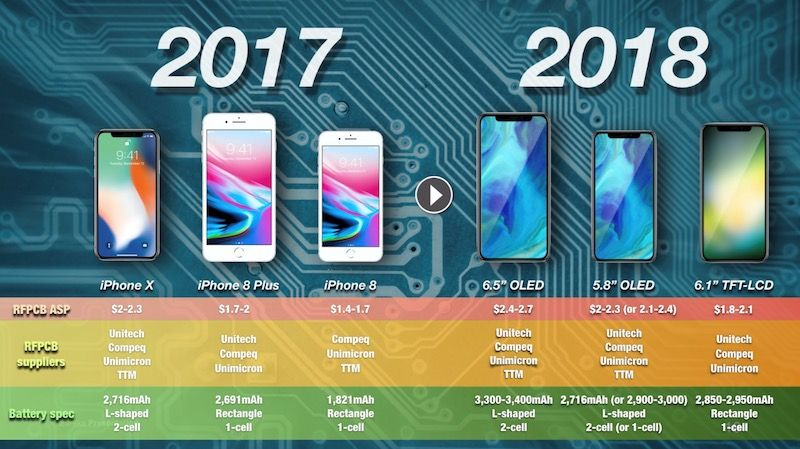Next Year S Iphone Models Could Packed With Up To 10 More Powerful Battery Applenews Iphone Iphone Models Iphone Battery Life