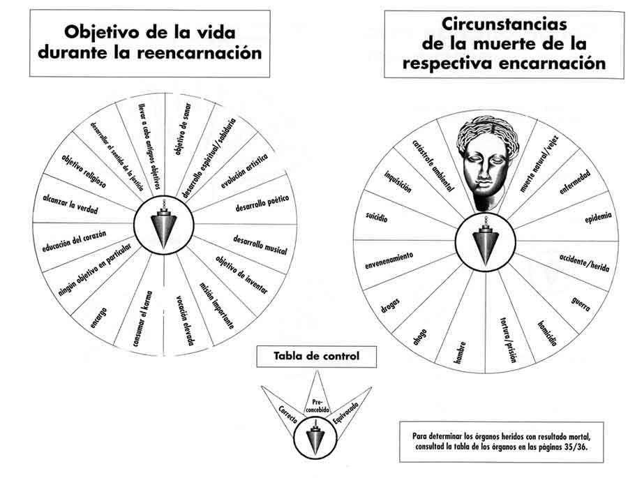 Biometro bovis Pndulo Hebreo Radiestesia Cincia espiritual