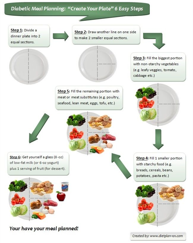 Diabetic Meal Planning Create Your Plate In 6 Easy Steps