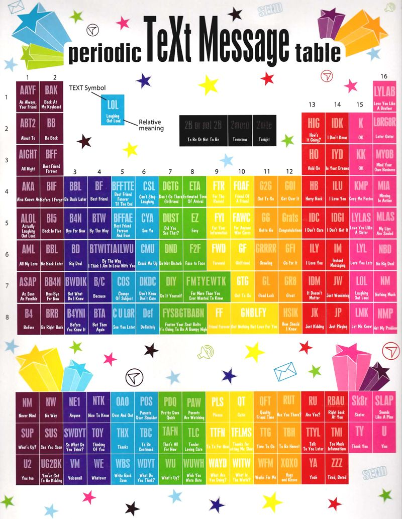 Periodic Table of Text message abbr.
