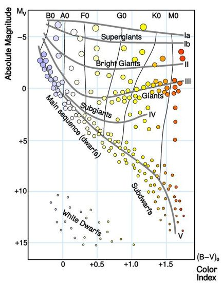 The hr diagram categorizes stars by surface temperature and the hr diagram categorizes stars by surface temperature and luminosity hot blue stars over ccuart Image collections