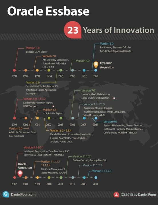 Oracle EssBase #infografia #infographic #software Technology