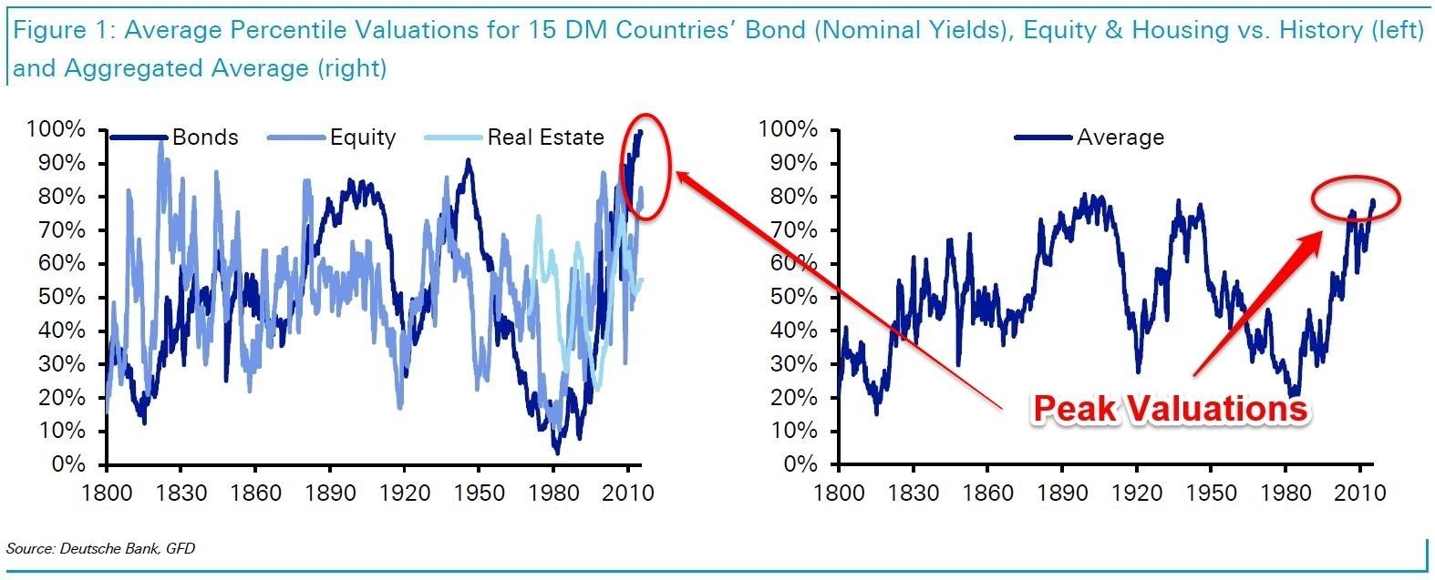 Deutsche Bank We Examined 200 Years Of Data And Concluded Stocks Bonds And Housing Are At Peak Valuation Graficos