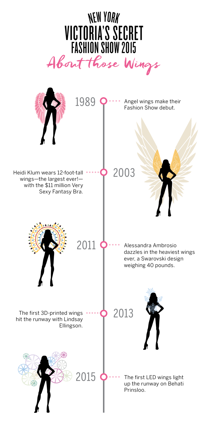 True story. The Victoria's Secret Fashion Show and Angel wings go wayyy back.
