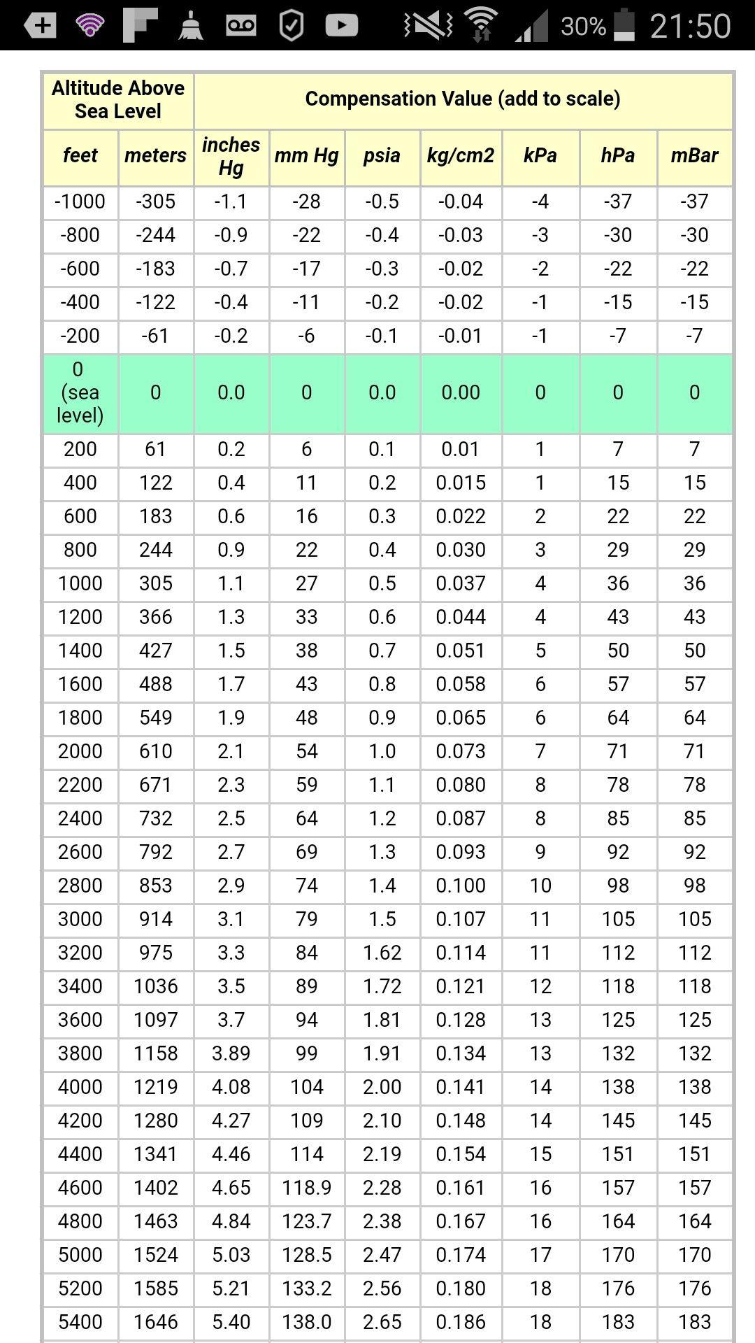 Barometric Pressure Vs Height
