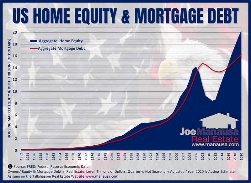 Housing Market 2021 And Beyond Boom Or Bust In 2021 Home Equity Housing Market Mortgage Debt