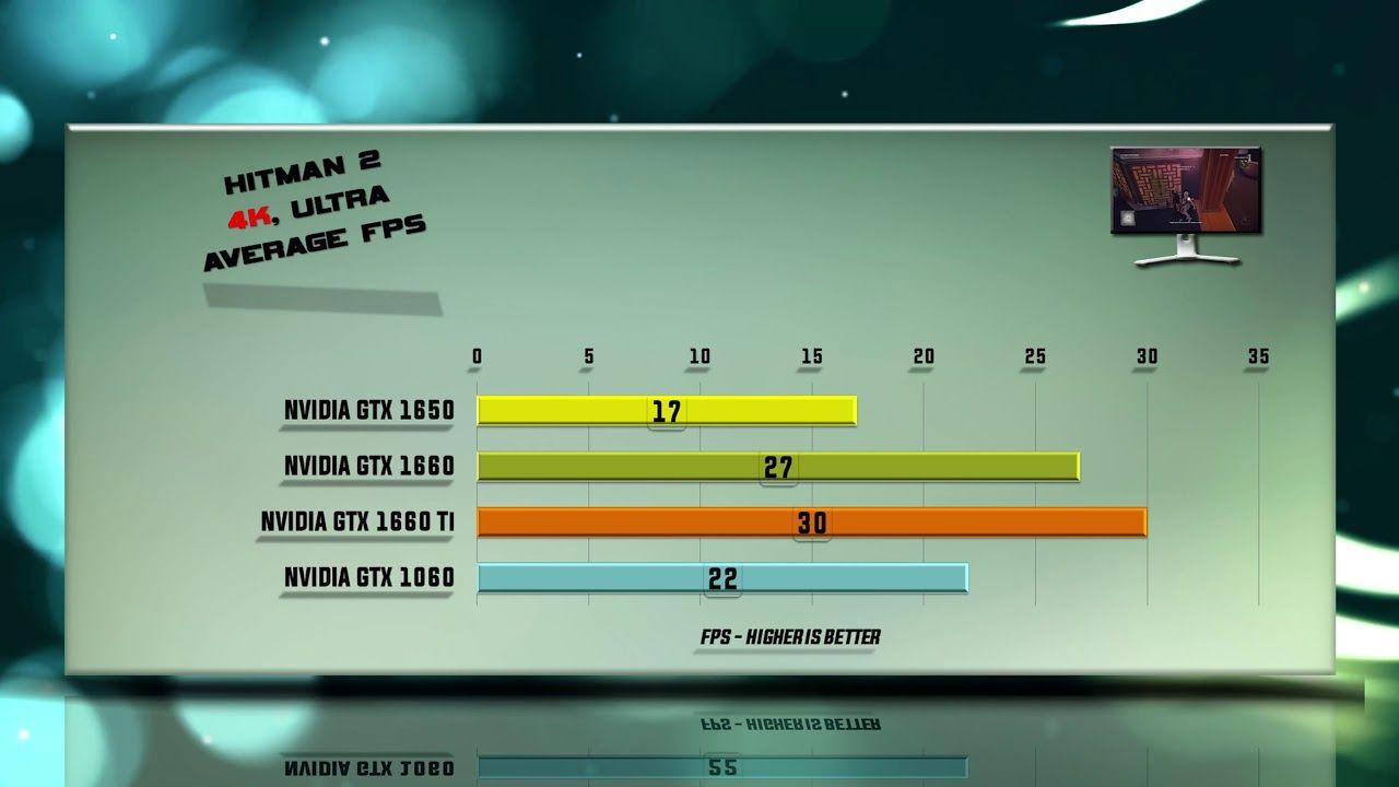 GTX 1650 vs  GTX 1660 vs  GTX 1660Ti vs  GTX 1060 - 53 tests