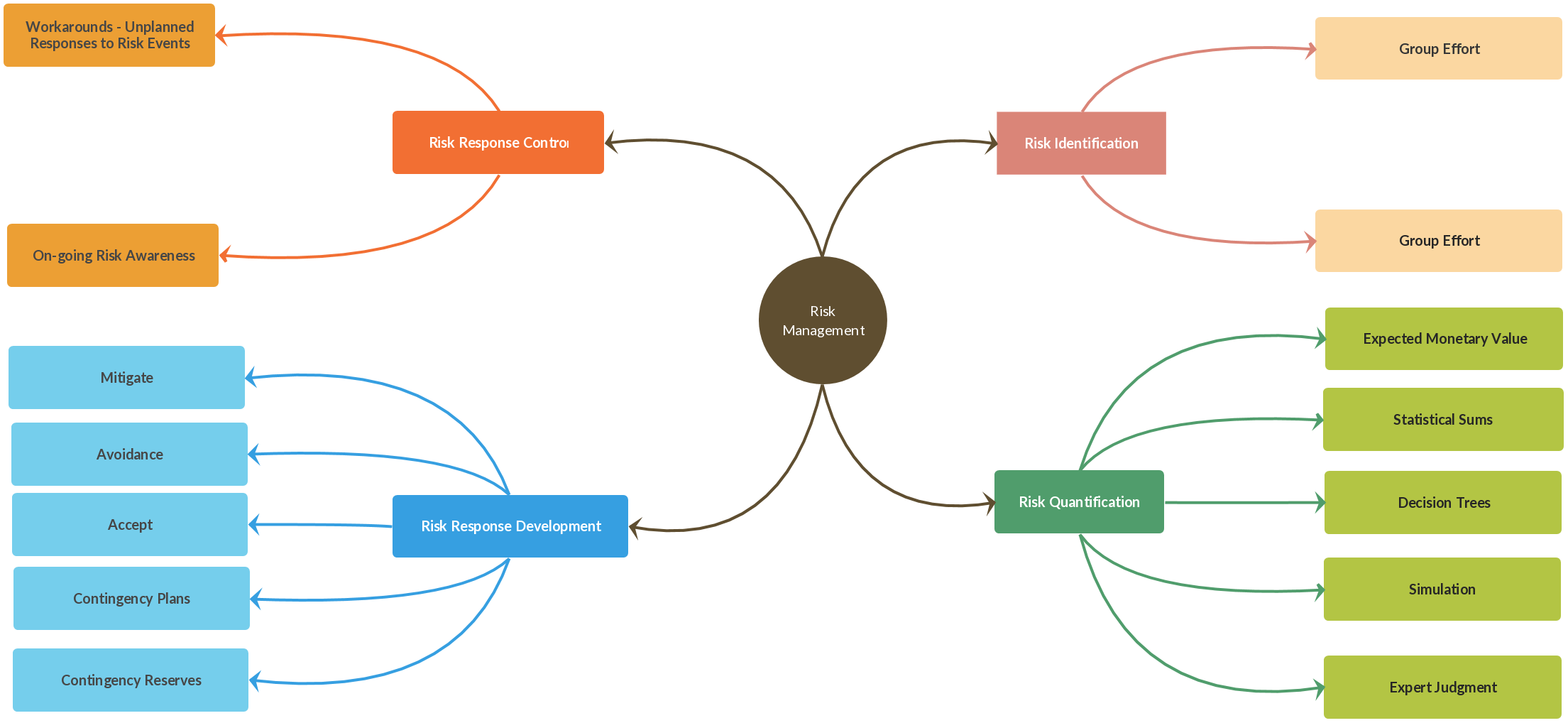 a simple mind map to show the risk management process mindmaps - Free Online Process Mapping