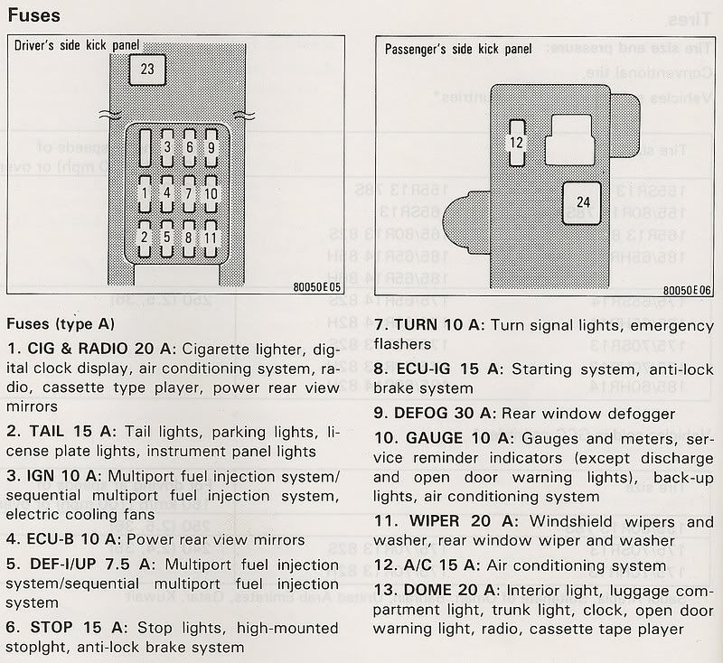 1997 Toyota Corolla Dashboard Lights Not Working Nation Rhpinterest: Corolla Fuse Box Diagram At Gmaili.net