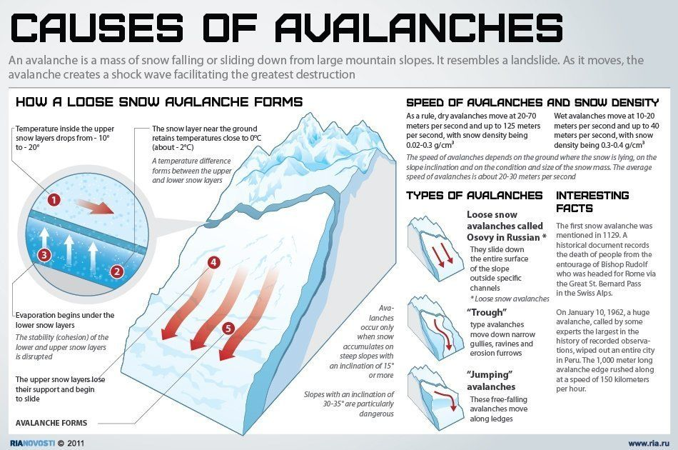 Causes of avalanches