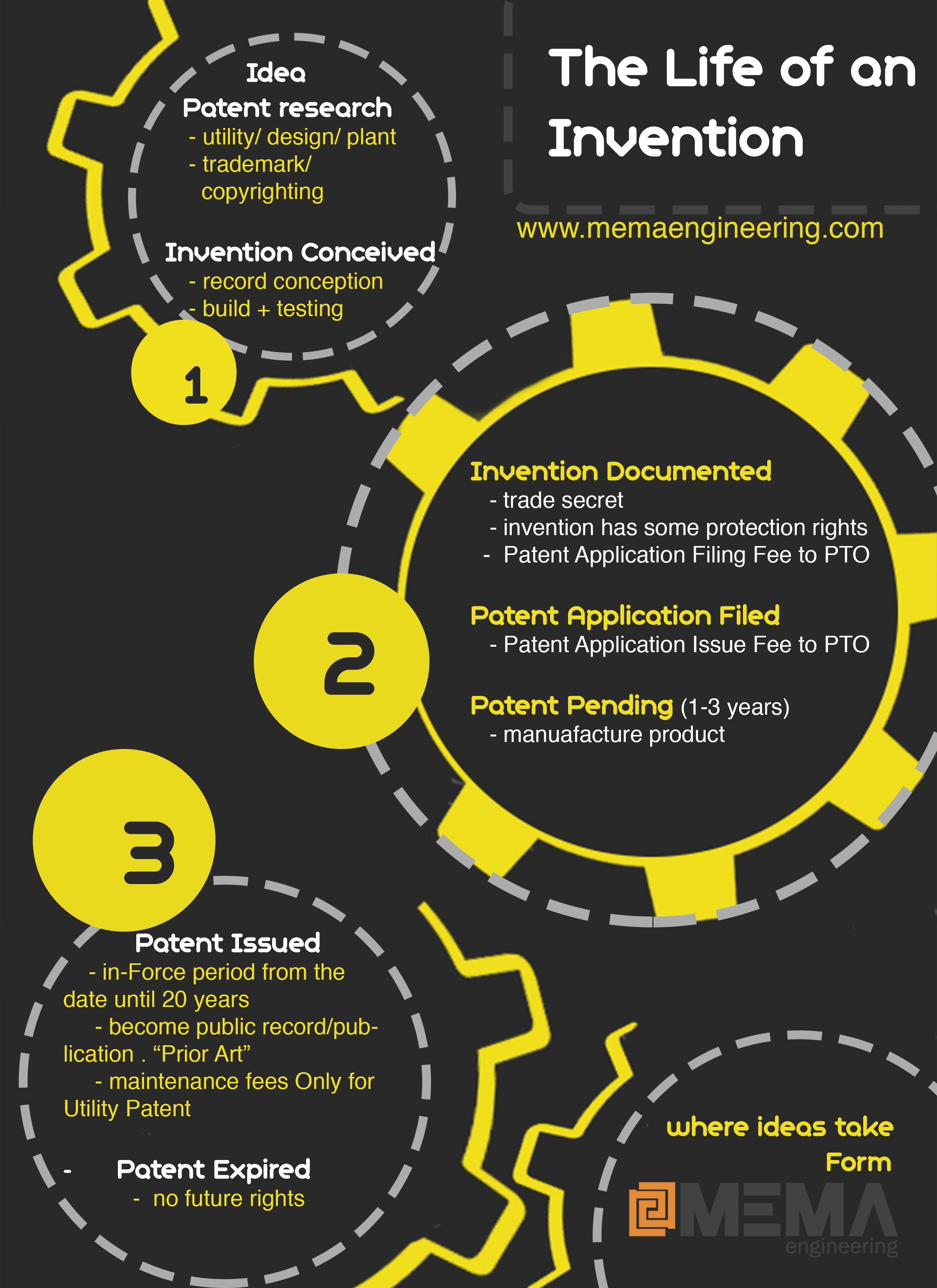 Mema Engineering Shares Cool Poster About Patent And Invention Path For Your Idea Engineering Poster Marketing Advice Inventions