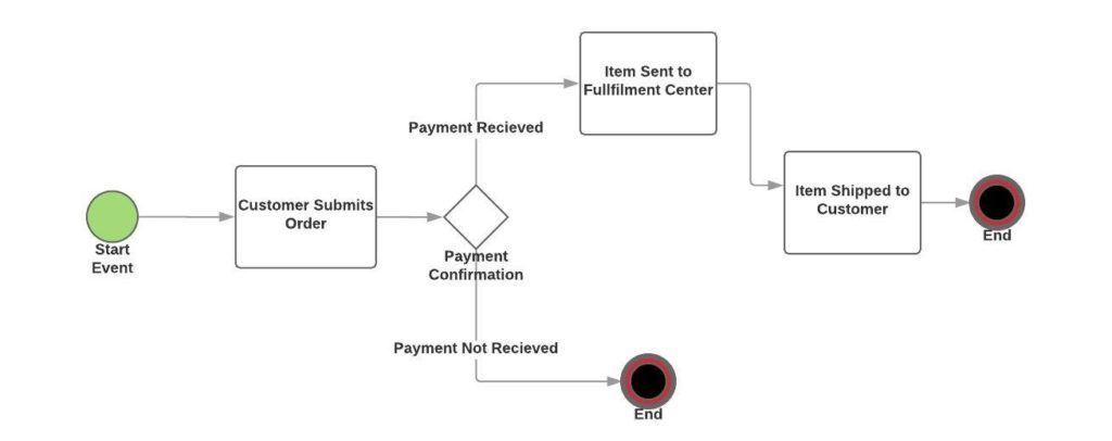 Ecommerce Workflow Flowchart | Creative Team Management