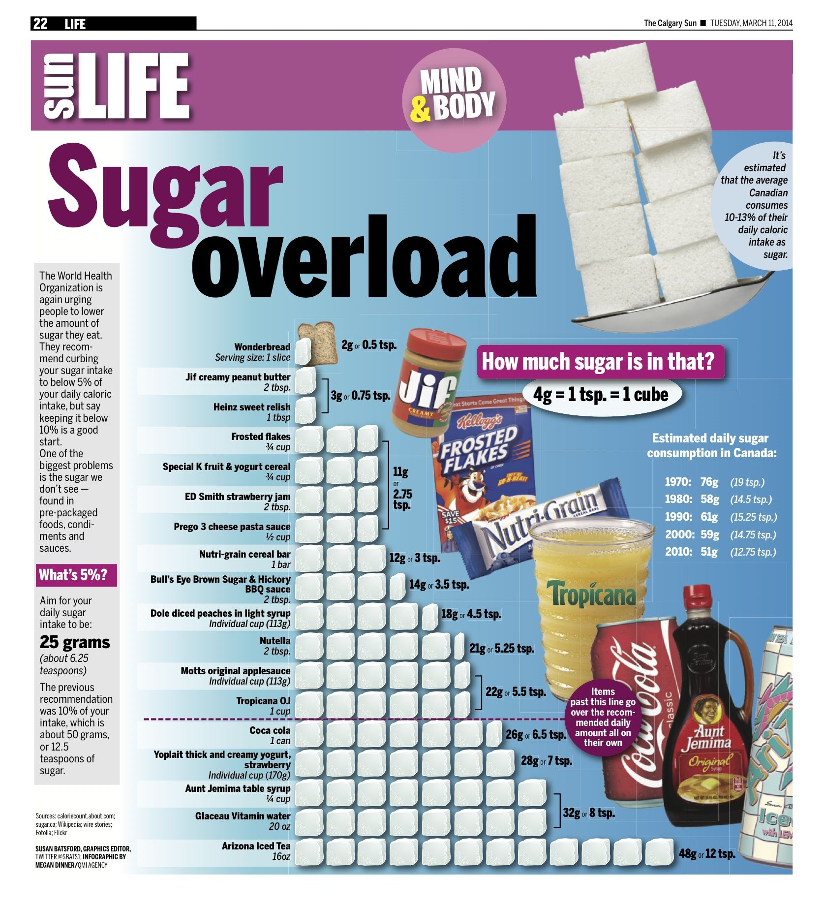 How Much Sugar Is It Safe To Eat Per Week?