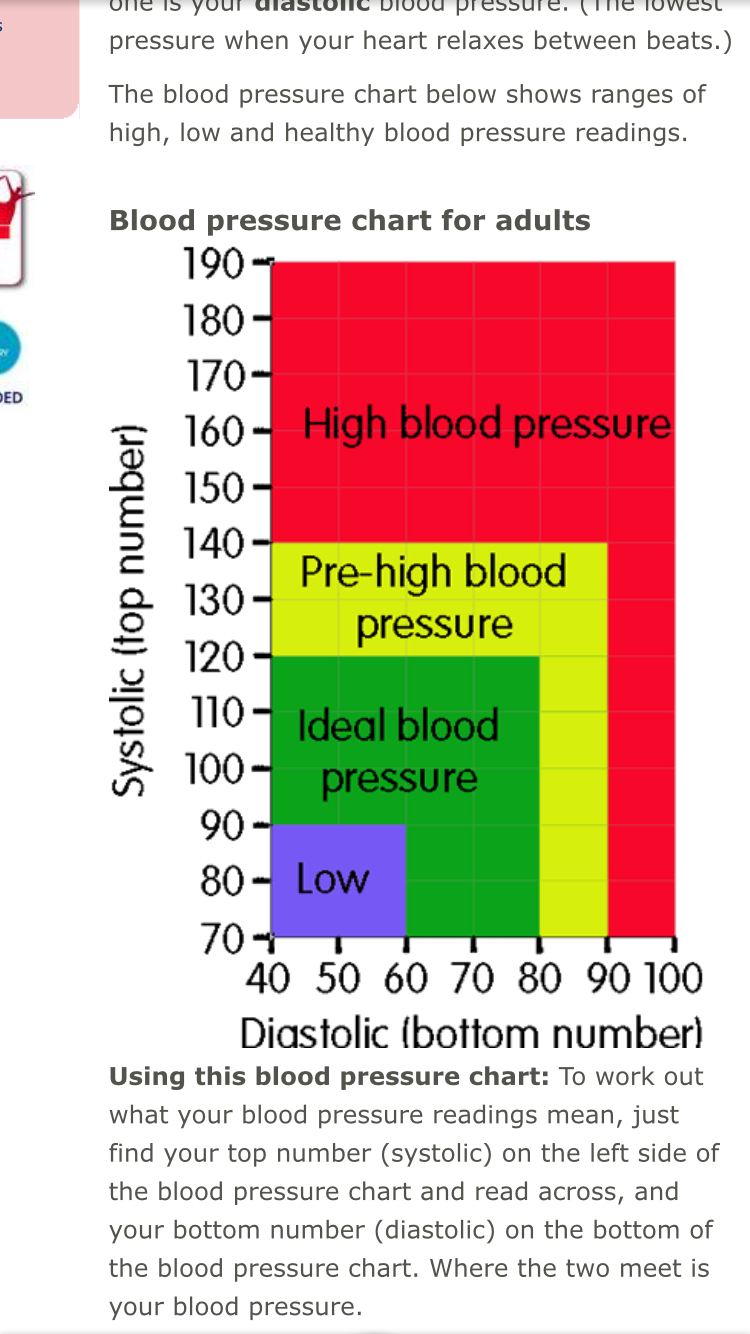 Low diastolic blood pressure chart images free any chart examples pin by cynthia podsednik on health pinterest explore blood pressure remedies and more nvjuhfo images nvjuhfo Choice Image