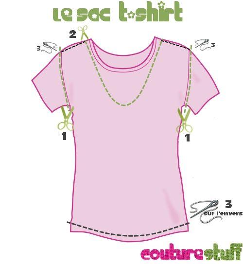 Sac T-shirt – Pop Couture