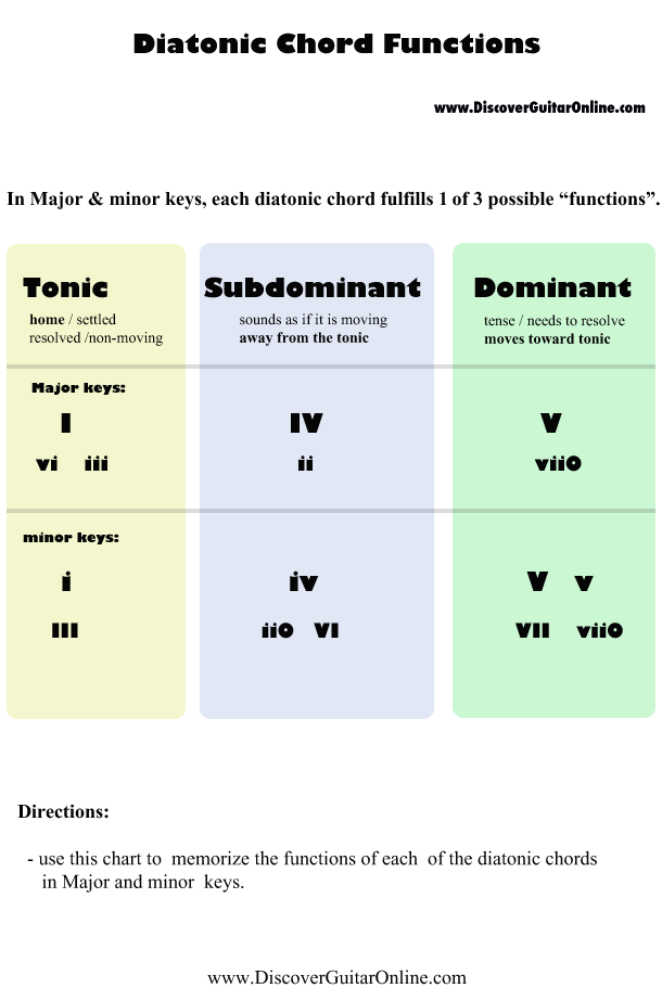 Chord Function | Discover Guitar Online, Learn to Play Guitar | Sax ...