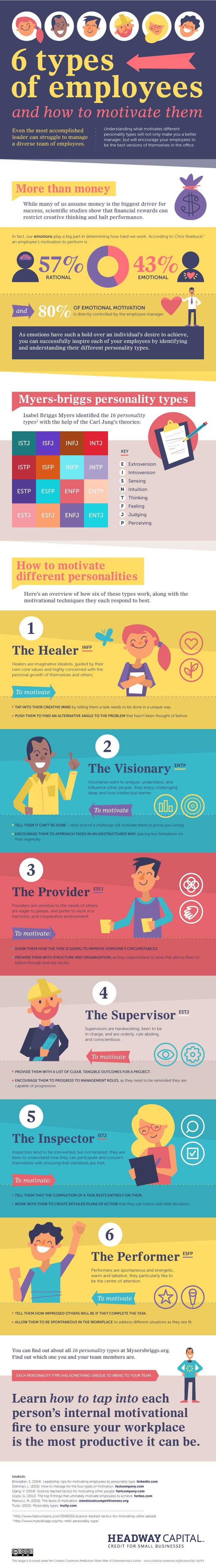 6 Types Of Employees And How To Motivate Them #Infographic