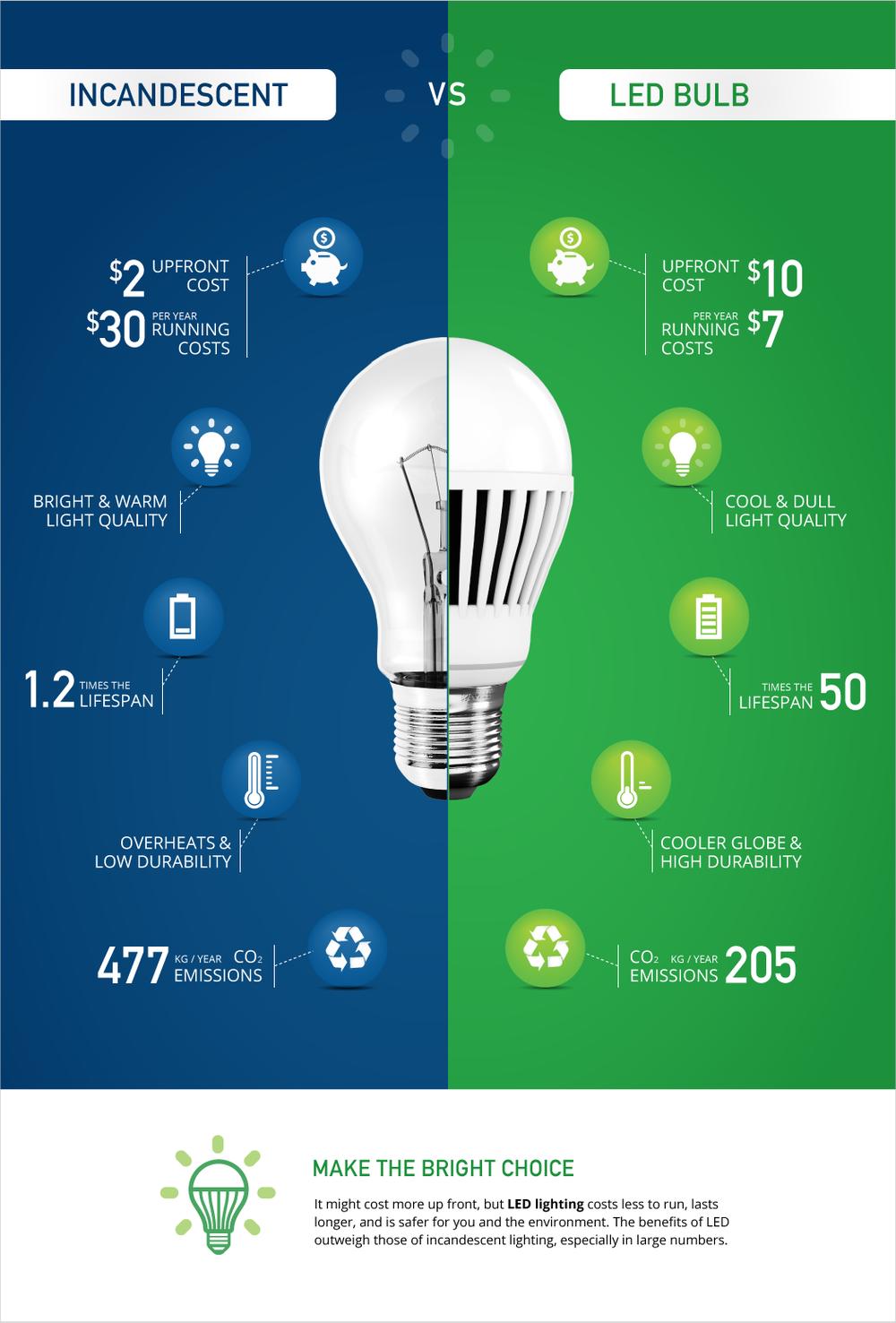 Led Lighting Make The Right Choice Led Lights Led Light Fixtures Led Landscape Lighting