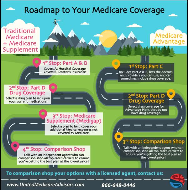 Original Medicare Part A and B Medicare advantage