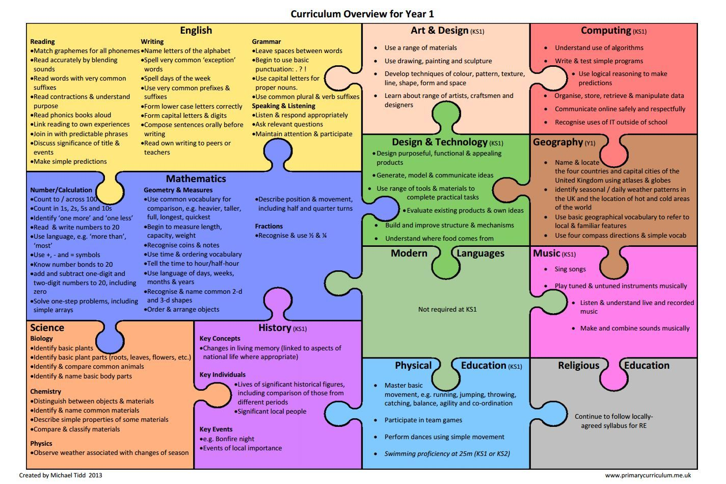 a curriculum mapping document which outlines the content of the new national curriculum  2014