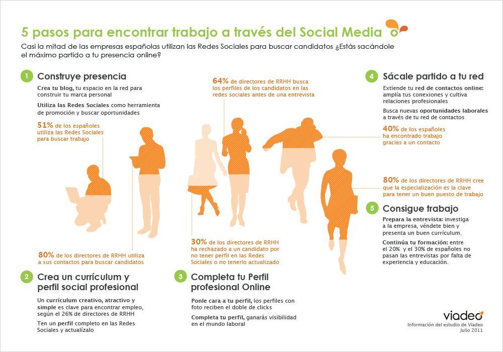 16 Ideas De Empleo Y Redes Sociales Redes Sociales Busqueda De Empleo Busco Trabajo
