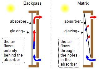 Comparison Of Backpass And Matrix Solar Air Heaters Diy Solar