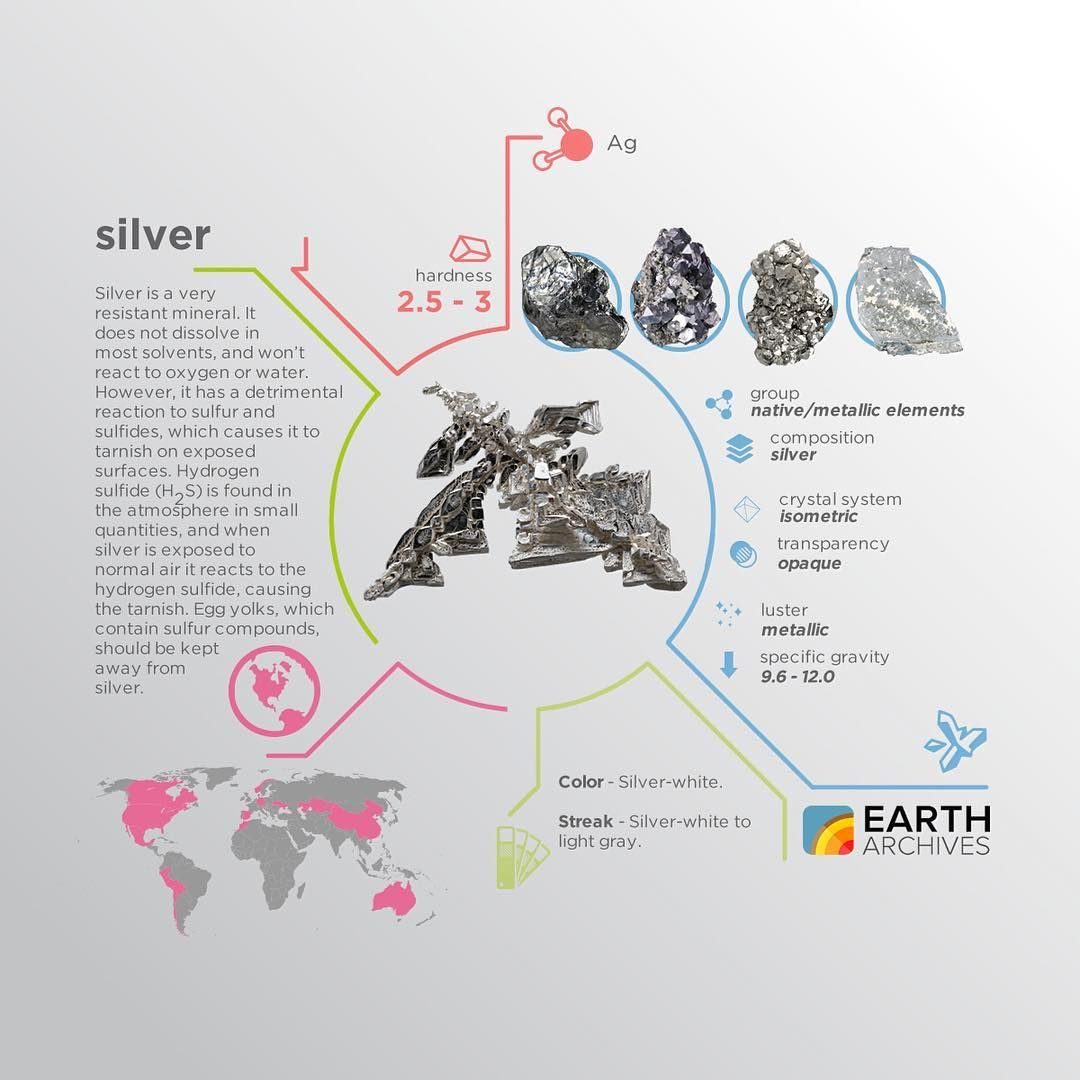 Silver's symbol is Ag, from Latin word 'argentum', but the common