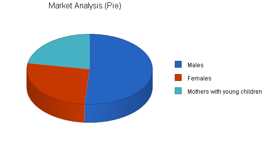 Hair Salon Business Plan Sample  Market Analysis  Bplans