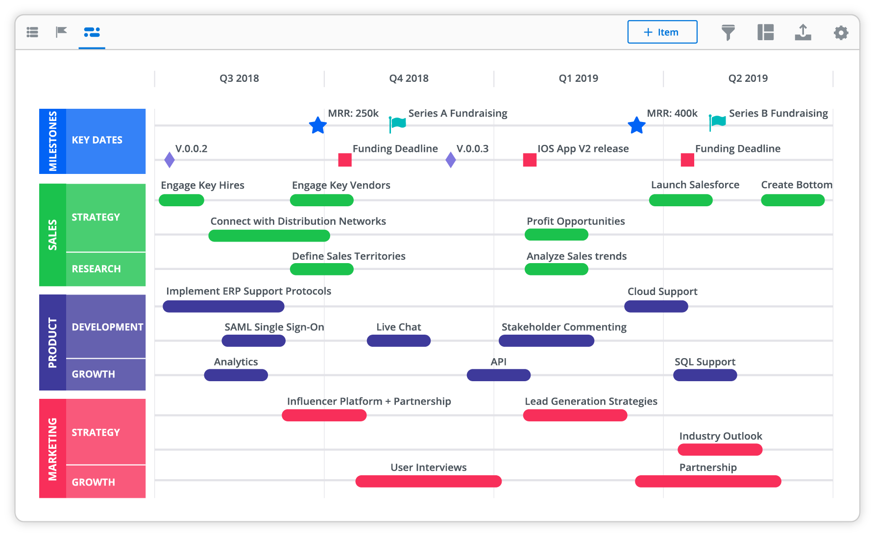 Timeline strategic roadmap Demonstrate the key